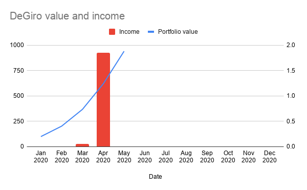 This image has an empty alt attribute; its file name is degiro-value-income-30-april-2020.png