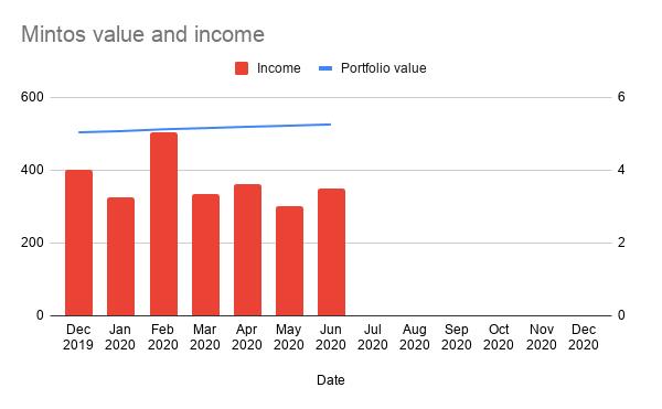 Mintos Value & Income 30 June 2020