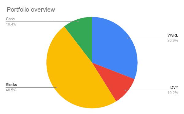 DeGiro Portfolio Overview 31 October 2020