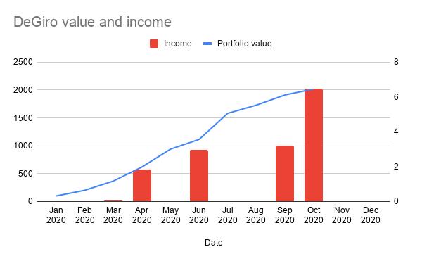 DeGiro Value & Income 31 October 2020