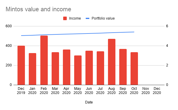 Mintos Value & Income 31 October 2020