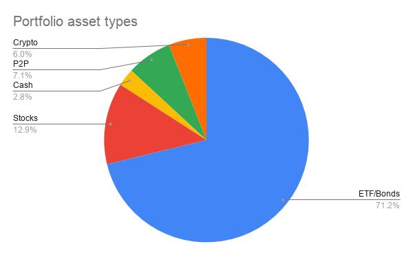 Portfolio Asset Types 31 October 2020