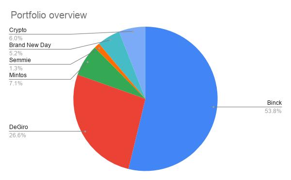 Portfolio Overview 31 October 2020