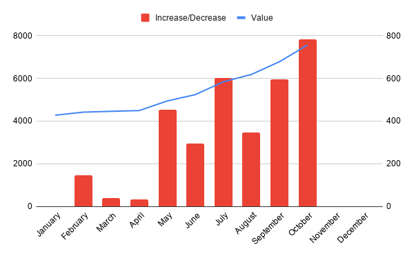 Portfolio Total Value & Monthly Growth 30 October 2020